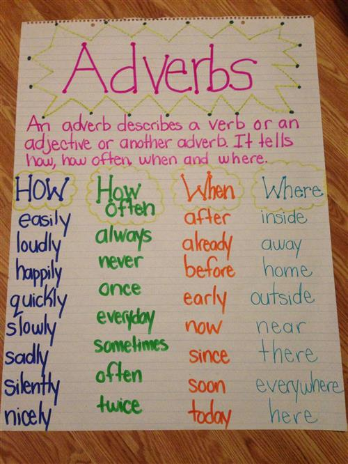 Adverbs Anchor Chart