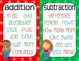 Key Terms in Addition and Subtraction