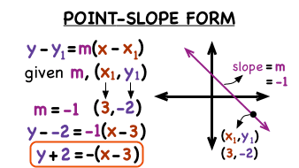 Point Slope