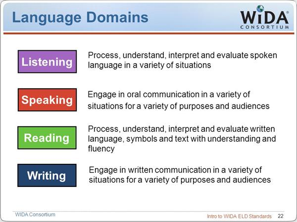 4 language domains, Listening, Speaking ,Reading, and Writing