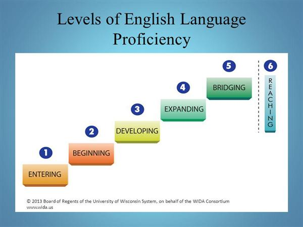 "levels of english language proficiency ""Entering, Beginning, Developing, Expanding, Bridging, and Breaching"""