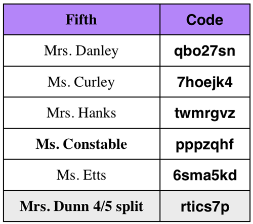 Fifth codes