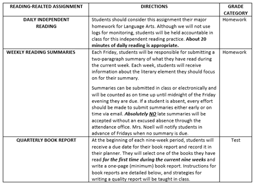 reading requirements chart