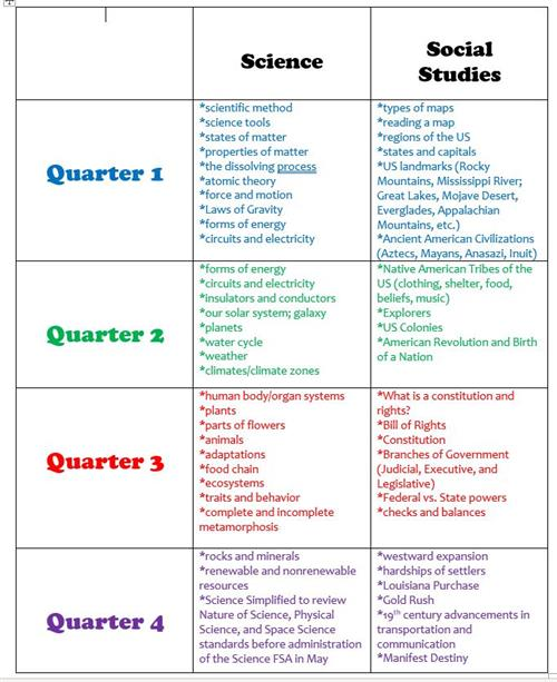 Science and SS Skills Chart